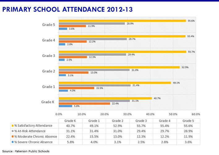 Attendance data for grades k-5 for school year 2012-13.