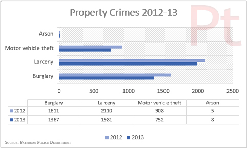 property-crimes-paterson-2012-13