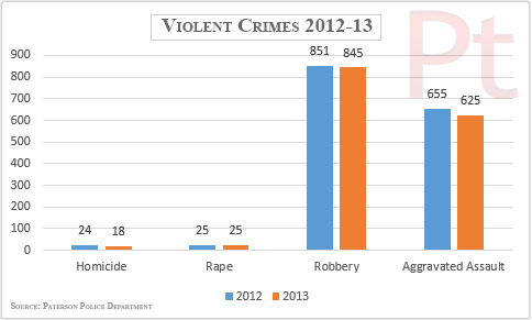 violent-crimes-paterson-2012-13