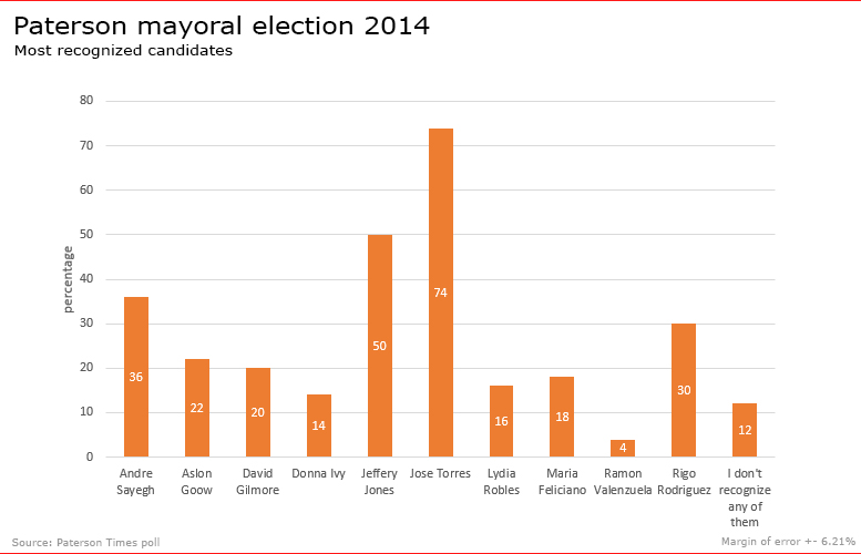 paterson-mayor-2014-most-recognized