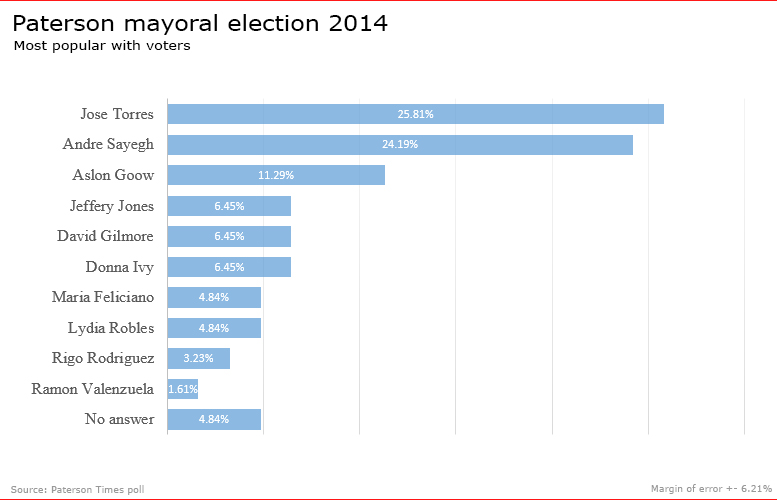 paterson-mayor-2014-poll