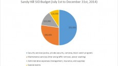 The improvement district's spending breakdown.