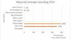 2014-Mayoral-Campaign-Spending
