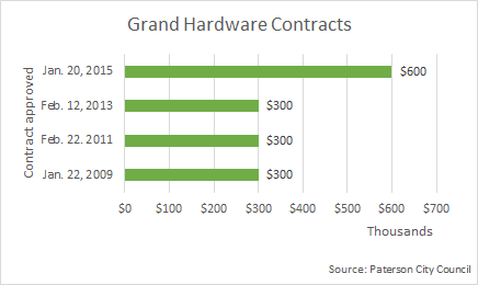 Graph shows contract amounts awarded to Grand Hardware from 2009 to 2015.