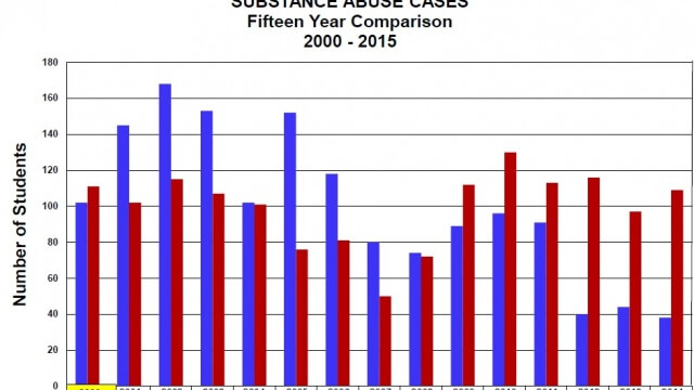 Chart shows positive and negative cases for the past 15 years. Source: Paterson Public Schools.