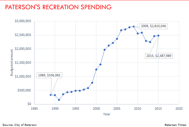 patersons-recreation-spending