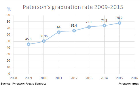 Paterson Public Schools' high school graduation rate from 2009 through 2015.