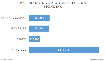 paterson-2nd-ward-election-spending