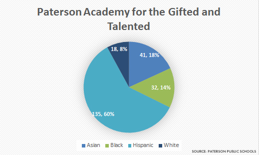 paterson-gifted-and-talented-demographics