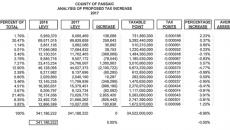 Passaic County's 2017 tax analysis for municipalities.