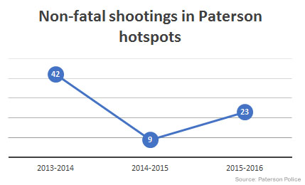 non-fatal-shootings-in-paterson-hotspots