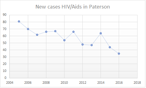 HIV/Aids statistics for Paterson. Source: New Jersey Department of Health.