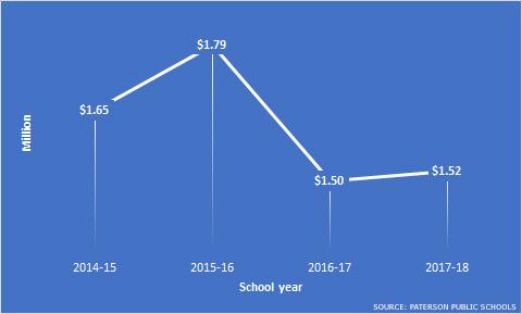 paterson-schools-legal-expenses