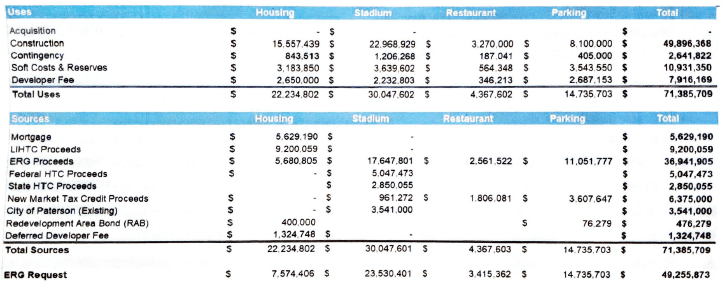 Hinchliffe-Stadium-financial-information