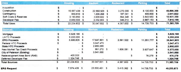 Hinchliffe-Stadium-financial-information