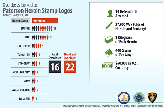 overdose-linked-to-stamps