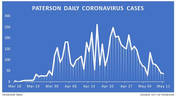 paterson-covid-19-cases