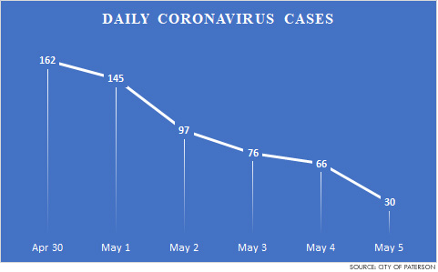 paterson-daily-decrease-in-virus-cases