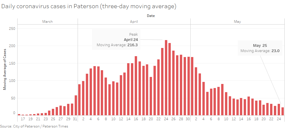 paterson-new-cases-three-day-average