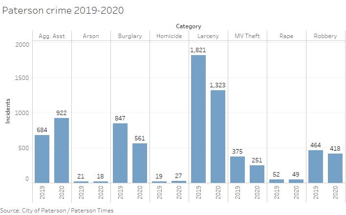 paterson-crime-2019-2020