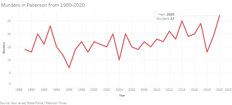 paterson-murders-1989-2020