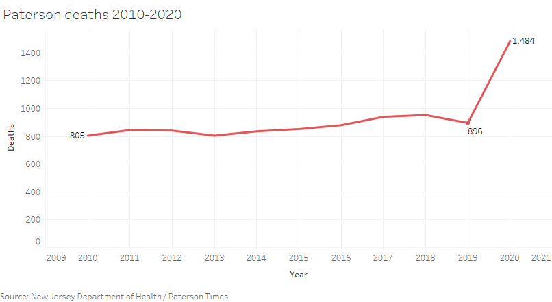 paterson-deaths-2010-2020-b